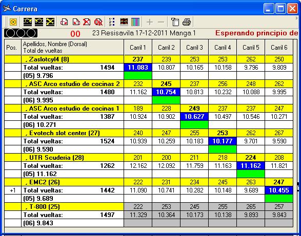 Información General Resisávila 2011 210
