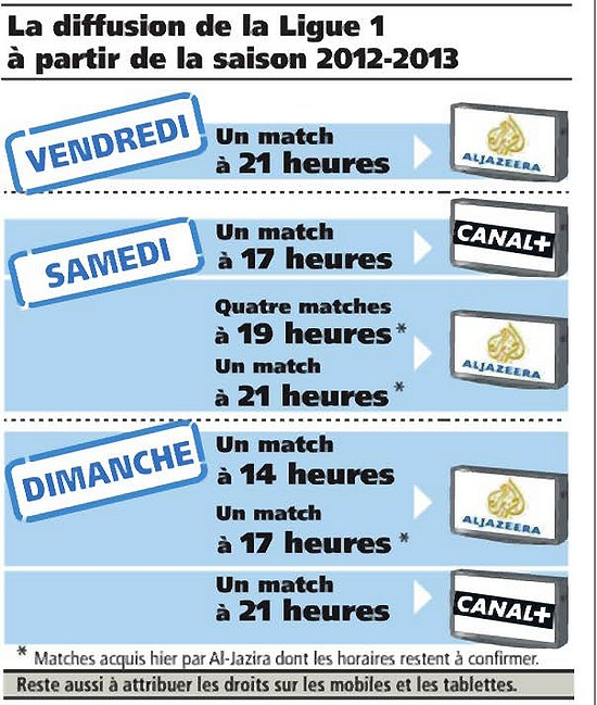 Foot et TV Ligue110