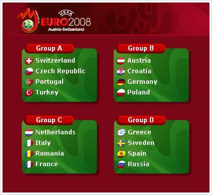 Euro 2008 Euro2010