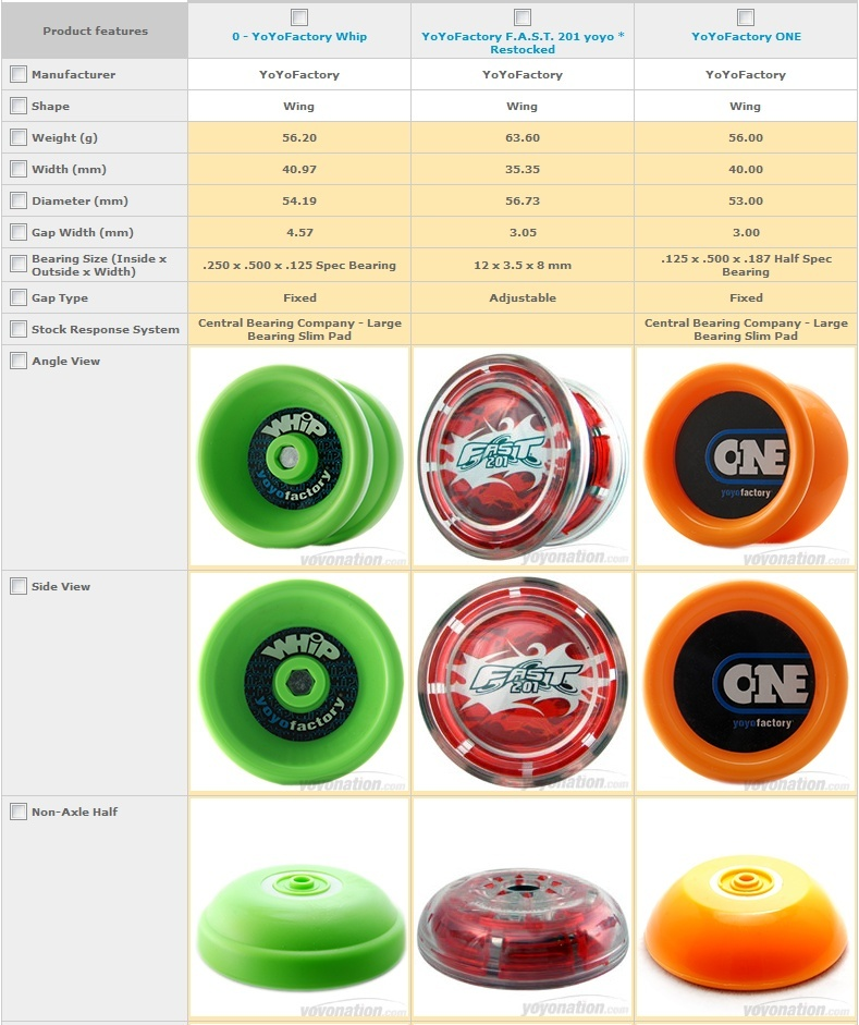 Comparison between YYF FAST201, ONE and Whip Yyf_on10