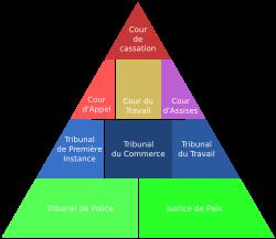 Système judiciaire belge 250px-10