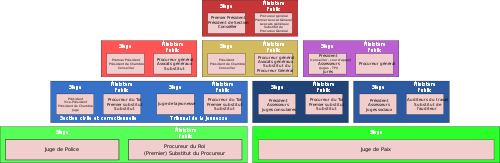 Système judiciaire belge 500px-10
