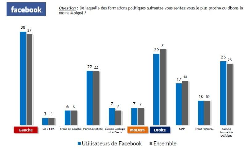 Réseaux sociaux et internet Graph110