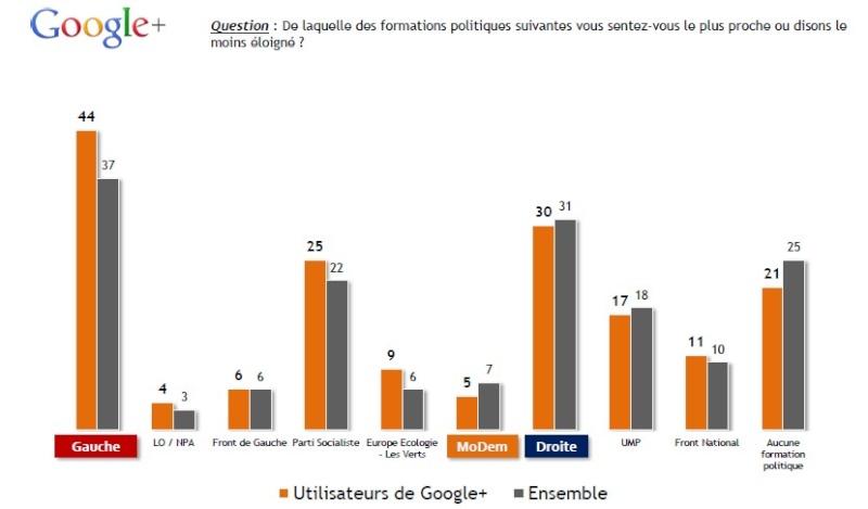 Réseaux sociaux et internet Graph210