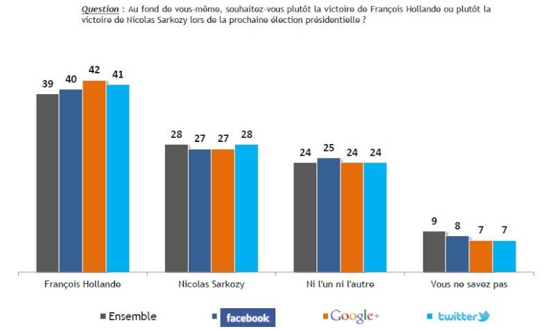 Réseaux sociaux et internet Graph410