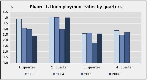 Desempleo en Islandia. Vinnu010
