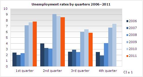 Desempleo en Islandia. Vinnum10