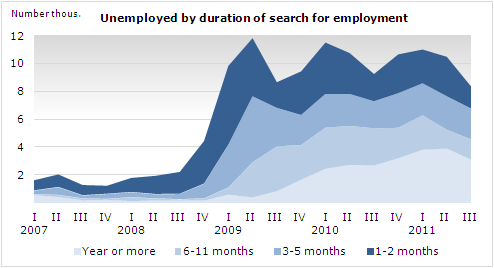 Desempleo en Islandia. Vinnum11