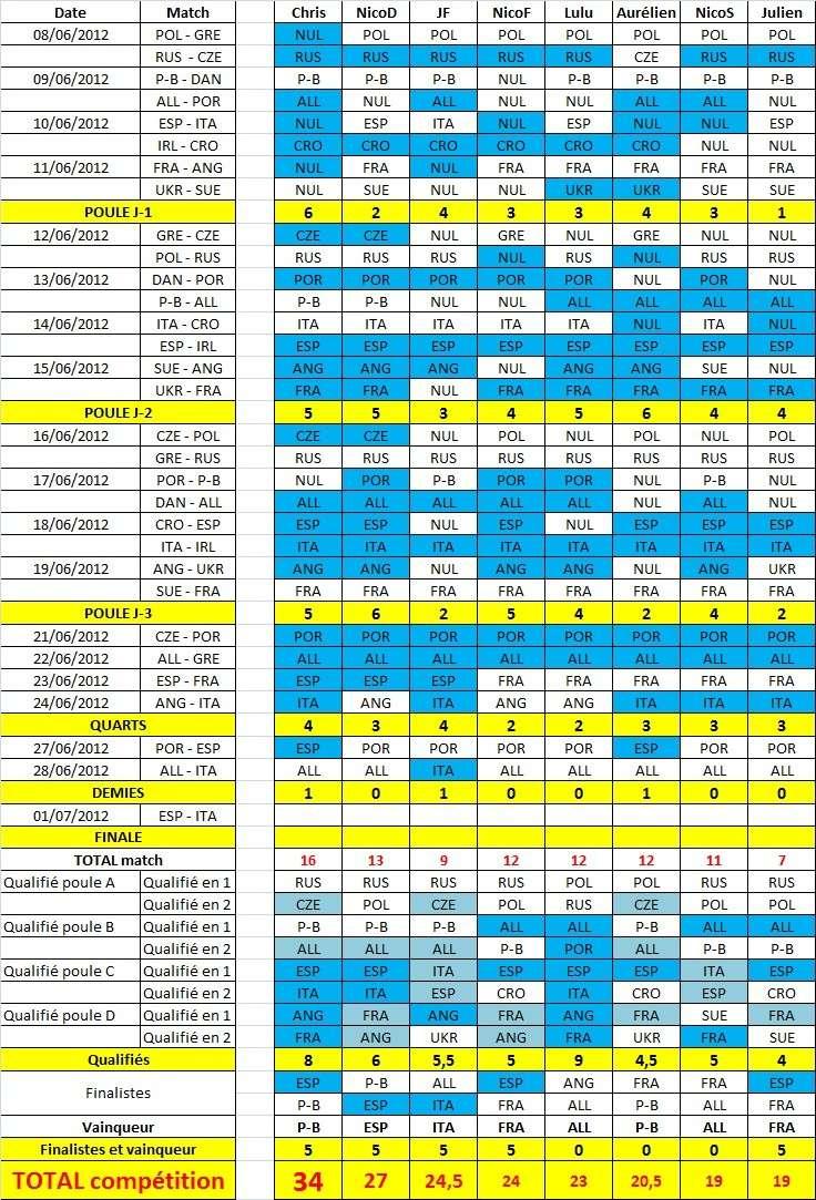 pronostics championnat d'europe des nations - Page 3 Finale10