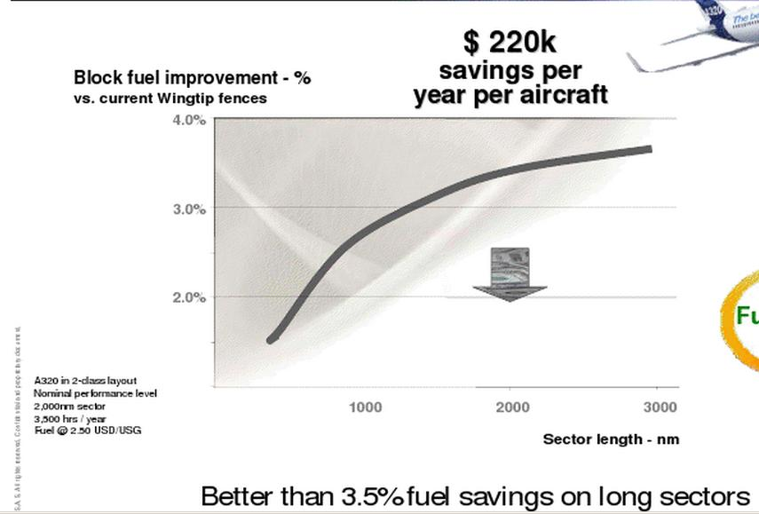 """Airbus, famille A320, avec """"winglets"""" Gains_10"""