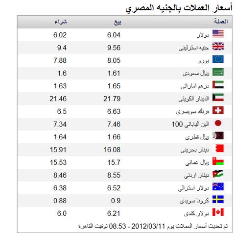 أسعار العملات لهذا اليوم حسب موقع البنك الأهلى المصري