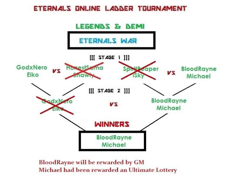 [solved]ETERNALS WAR ENDED, WINNERs DECIDED Eterna19