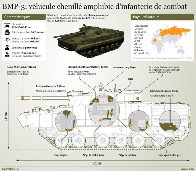 Armored Combat vehicules APC/IFV (blindés..) 19021610