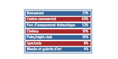 Comment se divertit la classe moyenne au Maroc ? Classe10