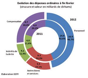 Hausse vertigineuse des dépenses de compensation Evolut10