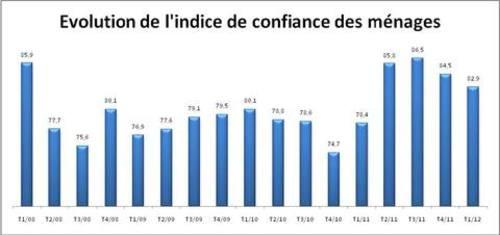 Indice de confiance des ménages (ICM) La confiance des ménages en baisse au premier trimestre 2012  Hcp_1310