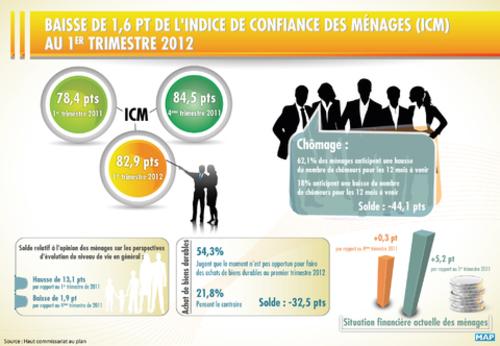Indice de confiance des ménages (ICM) La confiance des ménages en baisse au premier trimestre 2012  Inf-1110