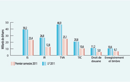 Loi de Finances 2011 : Hormis la compensation, l'exécution conforme aux prévisions  Lf10