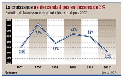 Maroc : 2.2% seulement de croissance au 1er trimestre, le taux le plus bas en six ans ! Maroc-27