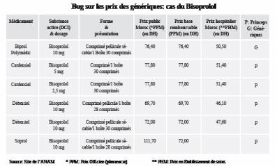 Médicament Comment un générique peut être plus cher que son princeps! P10_1310