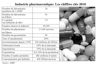 Industrie pharmaceutique «Nous voulons un juste prix pour le médicament» Entretien avec Abdelghani El Guermai, président de l'Amip  P10b_210