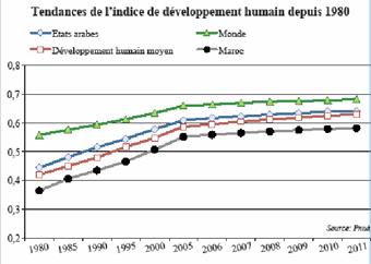 Développement humain: Le Maroc décroche une mauvaise note  P13_4610