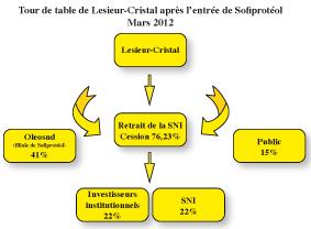 Huile de table, la phase II d'une libéralisation P14_1410