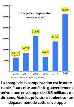 Compensation Dialogue de sourds entre gouvernement et pétroliers  P14b_310