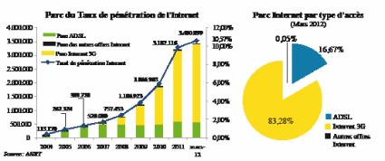 Internet Dix ans pour généraliser le très haut débit  P16_1610