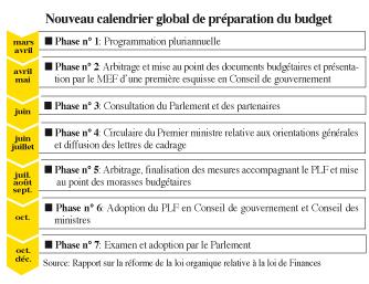 Loi organique des Finances La réforme au Parlement en septembre  P2_4510