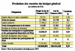 Budget: Le casse-tête de la masse salariale P2_5910