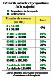 Loi de Finances IR: Les cadres passent à la caisse  P3_3910