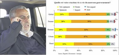 Enquête L'Economiste-Sunergia Benkirane: Les Marocains optimistes à 88%!  P4_12410