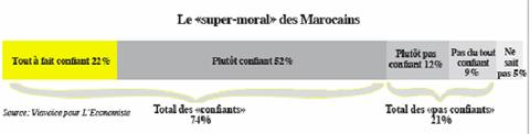 Enquête L'Economiste-Viavoice: La confiance globale à 74%!  P4_16310