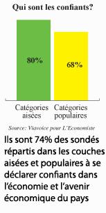 Enquête L'Economiste-Viavoice: La confiance globale à 74%!  P5_5210
