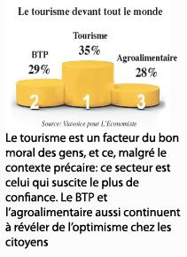 Enquête L'Economiste-Viavoice: La confiance globale à 74%!  P5b_510