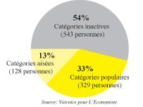 Enquête L'Economiste-Viavoice: La confiance globale à 74%!  P5c_010