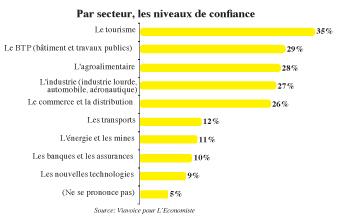 Enquête L'Economiste-Viavoice Les secteurs les plus sûrs: Tourisme, BTP et agroalimentaire  P6_17510