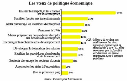 Enquête L'Economiste-Viavoice D'abord desserrer la pression fiscale  P7_8110