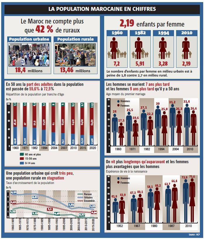 Structure démographique Maroc : On vit 28 ans de plus qu'il y a 50 ans et on se marie 7 à 9 ans plus tard Popula12