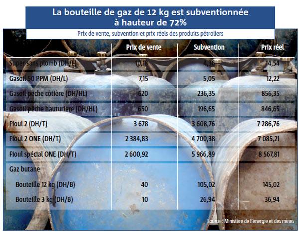 Hausse du prix du carburant : inévitable, mais quand ? Prix-g11