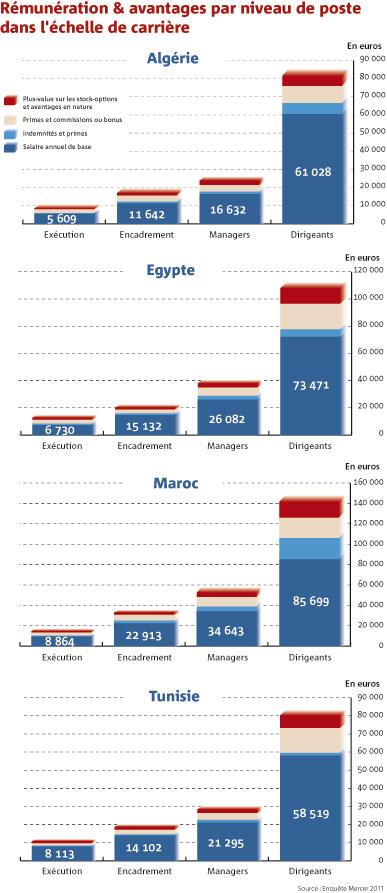 Salaires : le Maroc comparé à l'Algérie, la Tunisie et l'Egypte Salair11