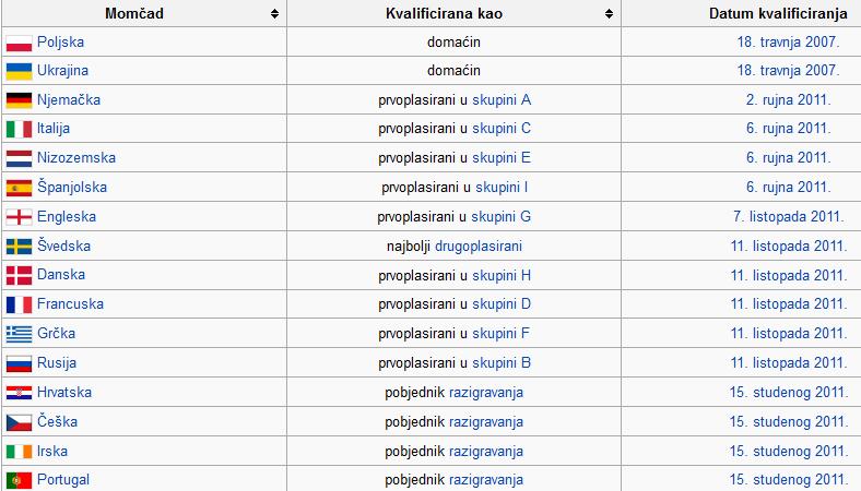 Europsko prvenstvo u nogometu - Poljska i Ukrajina 2012. Bez_1110
