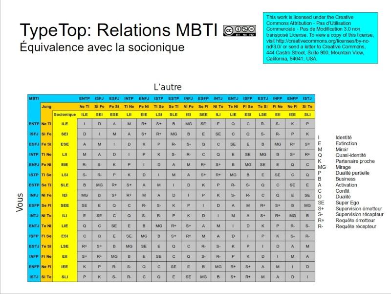 TypeTop: Relations entre types MBTI Matric10