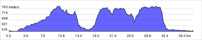 Ruta de las Fuentes 2012 Perfil10