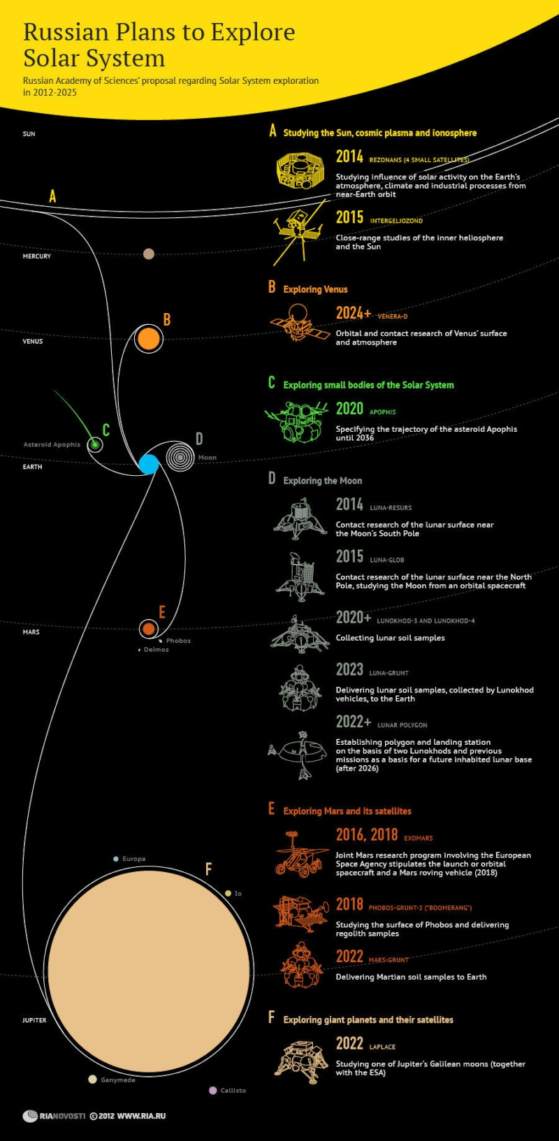 Roscosmos Planetary Exploration Missions 17270712