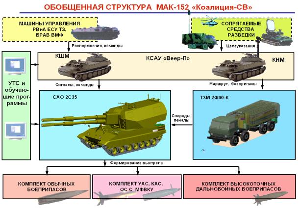 2S35 Koalitsiya-SV 152mm 64882310