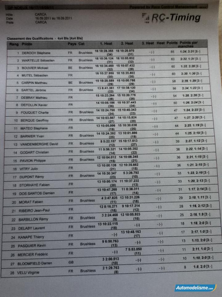 GP de NOEUX LES MINES - Davy Bales & Benoit Besson ! Brushl10