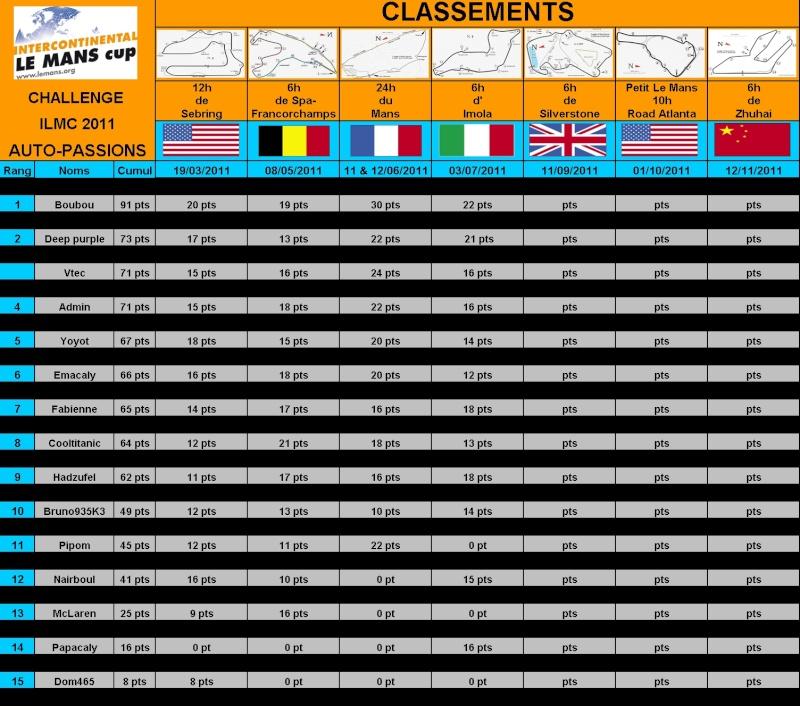 2° Challenge ILMC 2011 Auto-Passions : résultats et classement Cg10