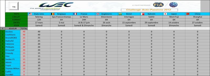 Challenge FIA WEC 2012 Auto-Passions : résultats et classement Genera10